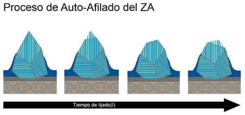 Proceso de auto-afilado del ZA