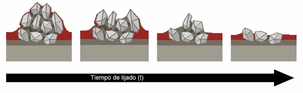 proceso de autoafilado en abrasivos tecnología multicapa