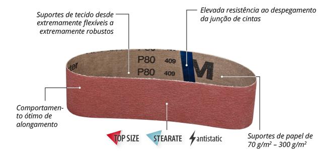 gama de produtos de cintas abrasivas