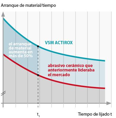 discos de fibra VSM ACTIROX