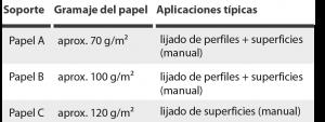 soportes abrasivos de papel en hojas y pliegos abrasivos
